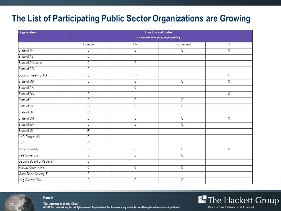 The List of Participating Public Sector Organizations are Growing