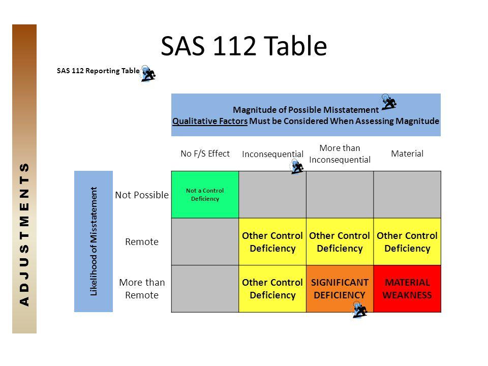 SAS 112 Table A D J U S T M E N T S Not Possible Remote