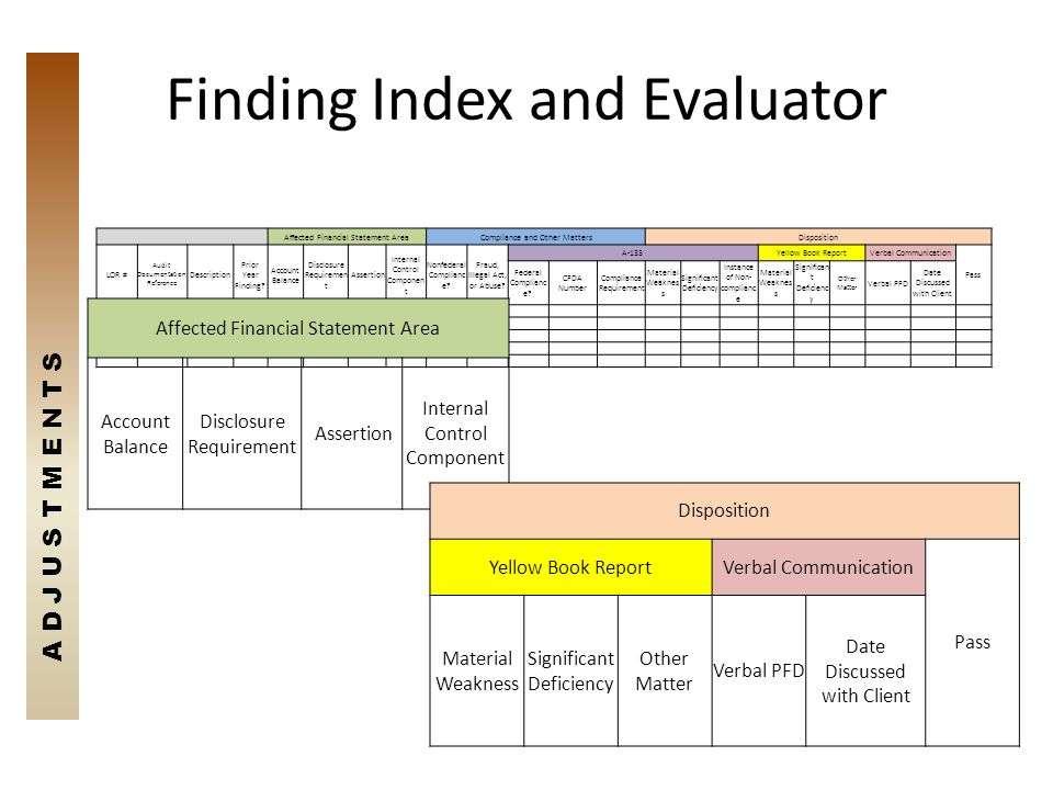 Finding Index and Evaluator