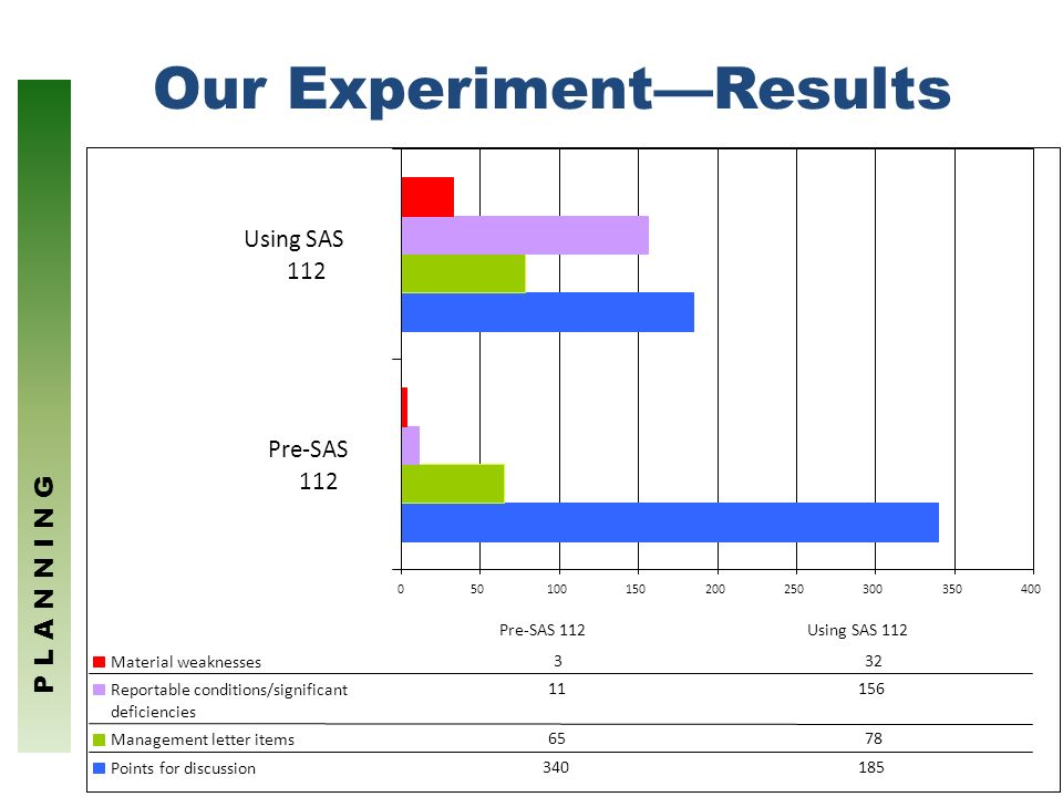 Our Experiment—Results