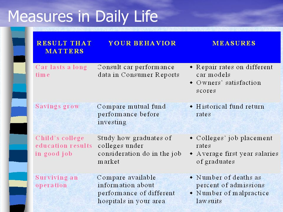 Measures in Daily Life