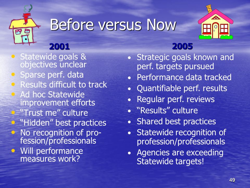 Before versus Now 2005. Strategic goals known and perf. targets pursued. Performance data tracked.