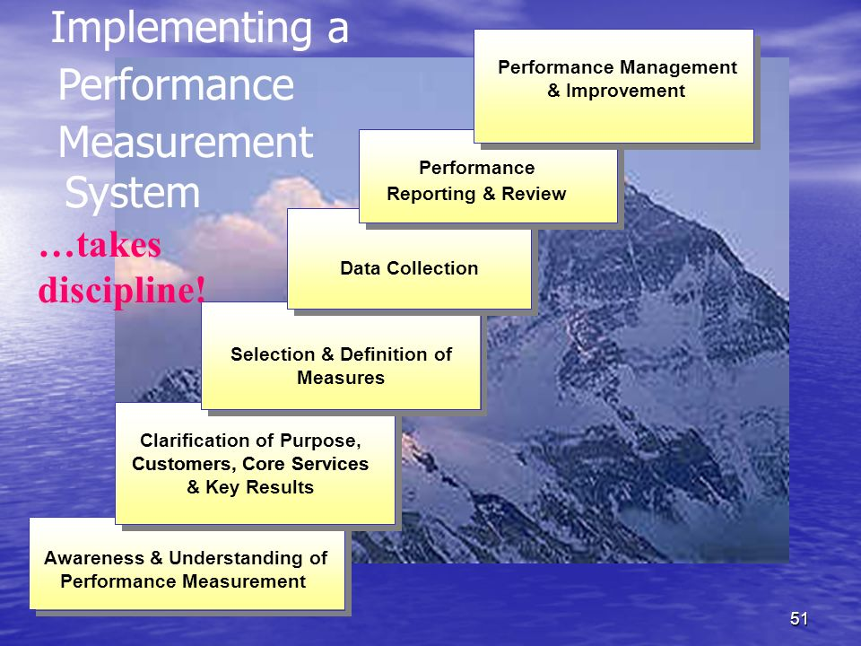 Implementing a Performance Measurement System …takes discipline!