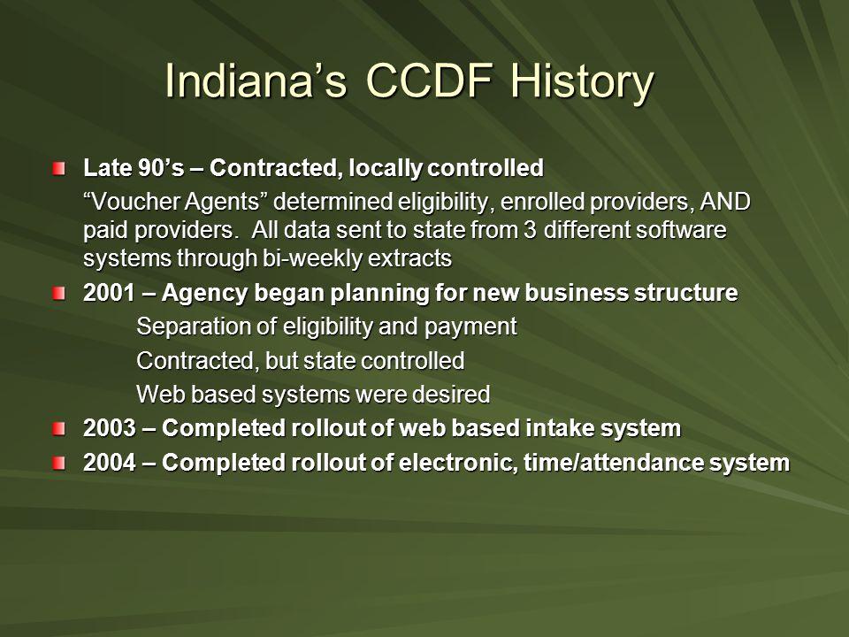 Indiana's CCDF History