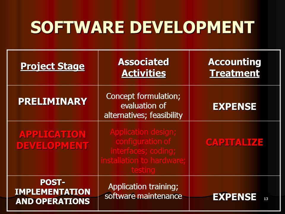 SOFTWARE DEVELOPMENT Project Stage Associated Activities