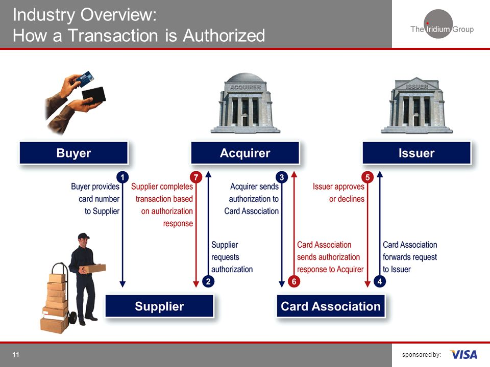 Industry Overview: How a Transaction is Authorized