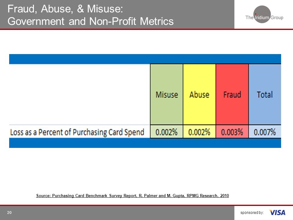 Fraud, Abuse, & Misuse: Government and Non-Profit Metrics