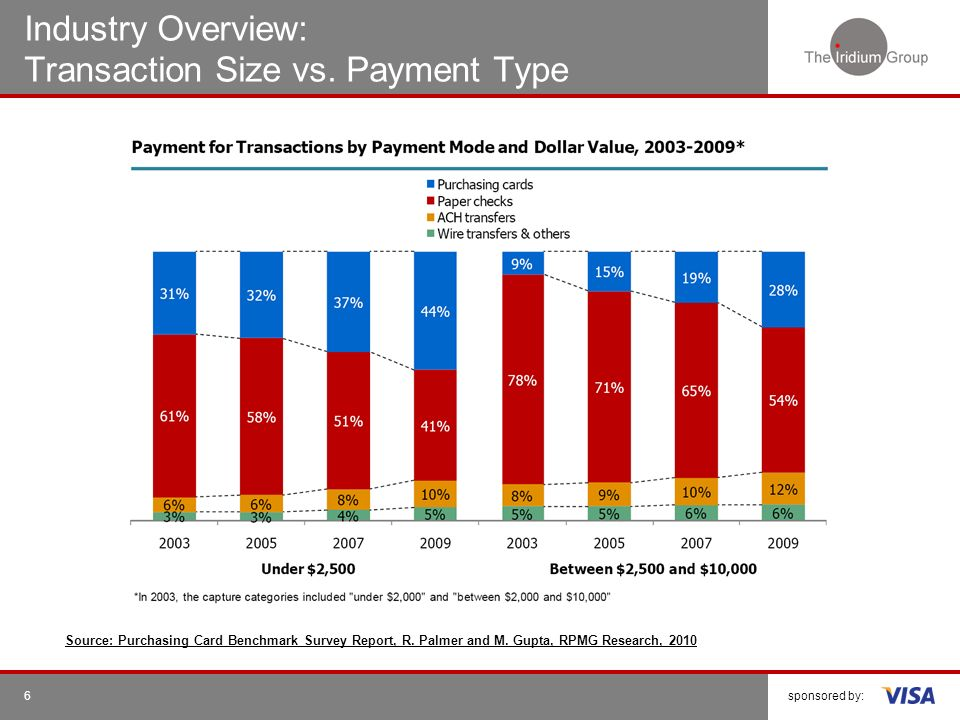 Industry Overview: Transaction Size vs. Payment Type
