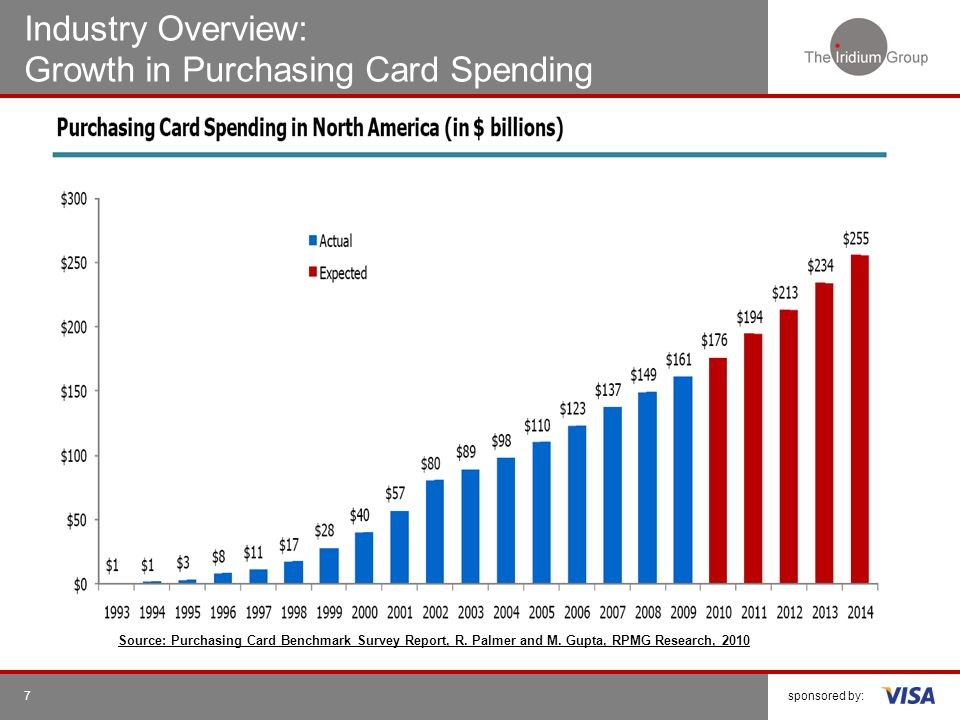 Industry Overview: Growth in Purchasing Card Spending