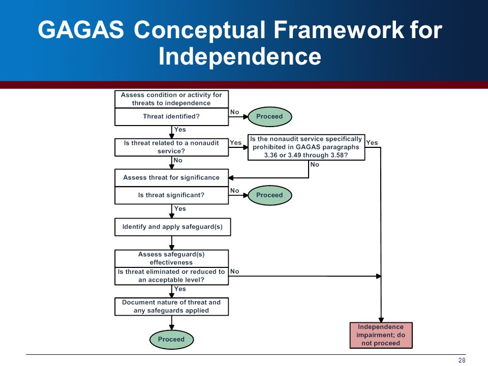 GAGAS Conceptual Framework for Independence