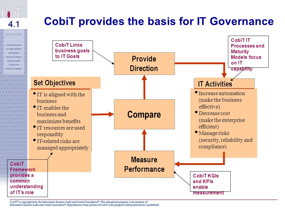 CobiT provides the basis for IT Governance