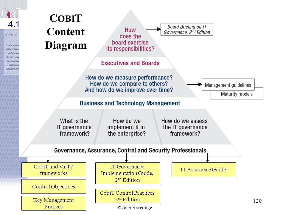CobiT Control Practices