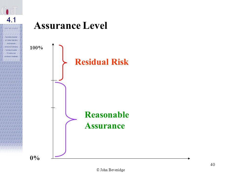 Assurance Level 100% Residual Risk Reasonable Assurance 0%