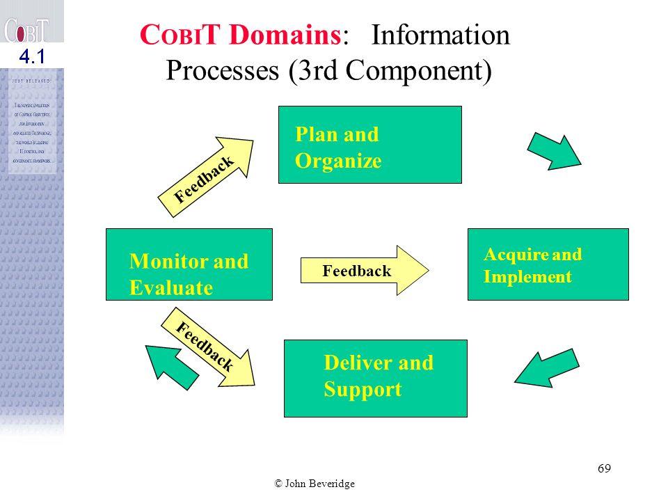 COBIT Domains: Information Processes (3rd Component)