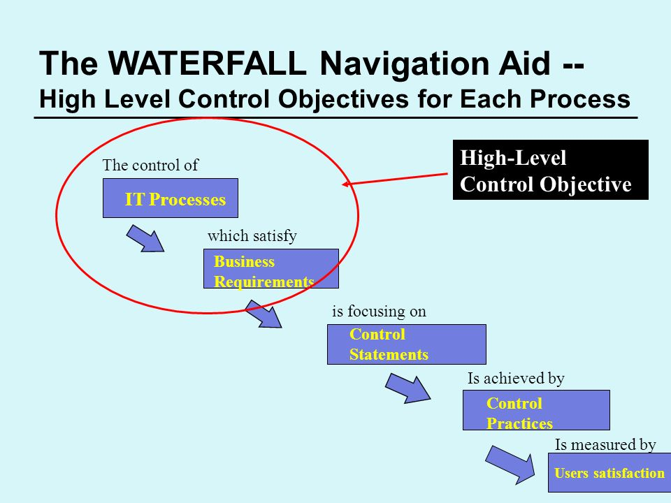 The WATERFALL Navigation Aid --