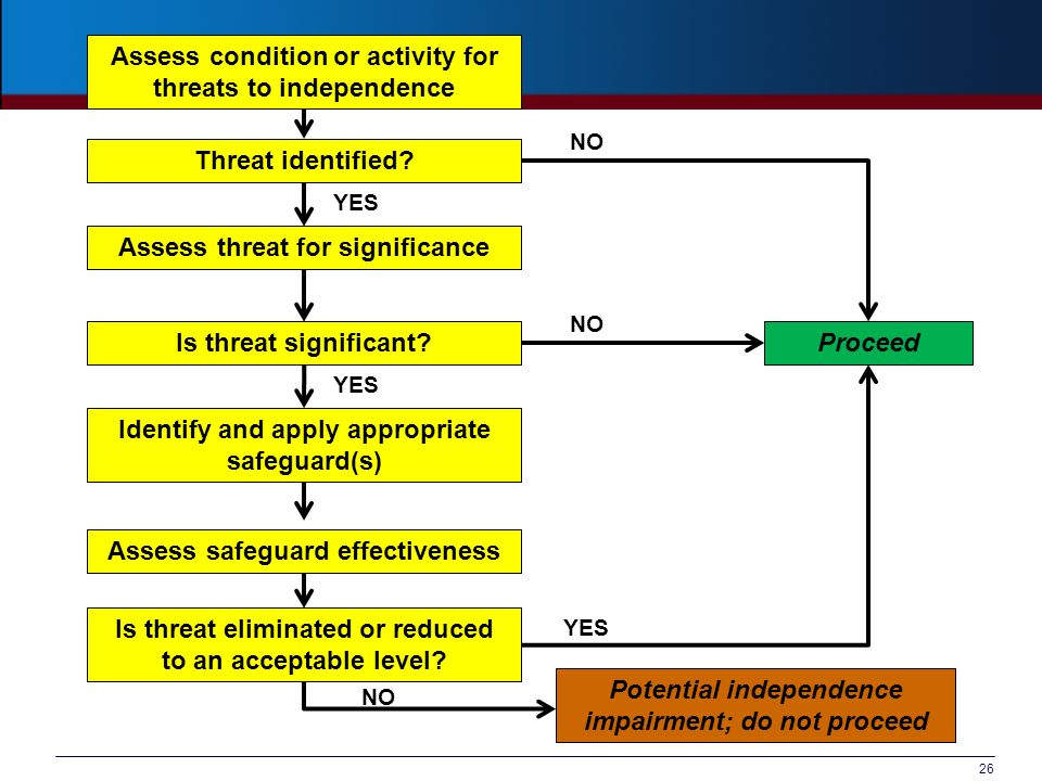 Assess condition or activity for threats to independence
