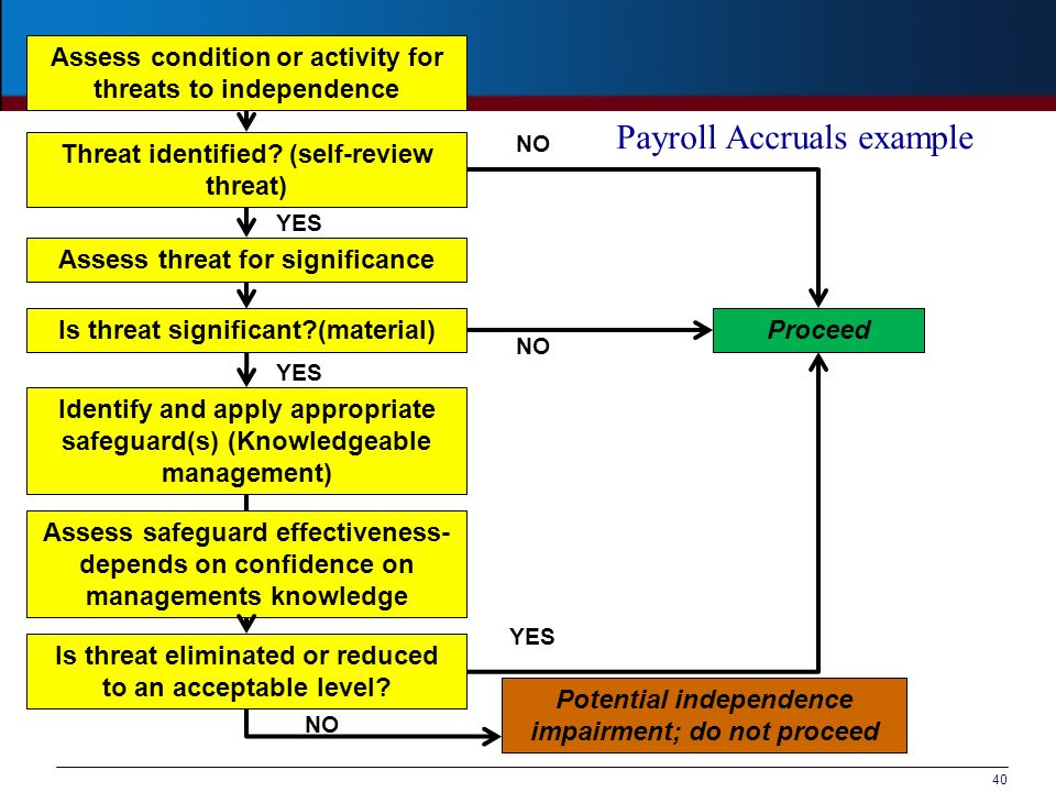 Payroll Accruals example