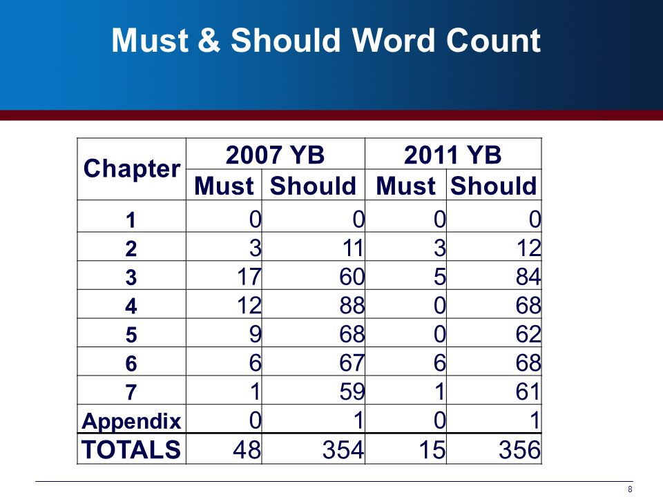Must & Should Word Count