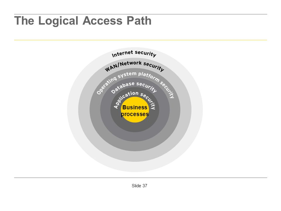 The Logical Access Path