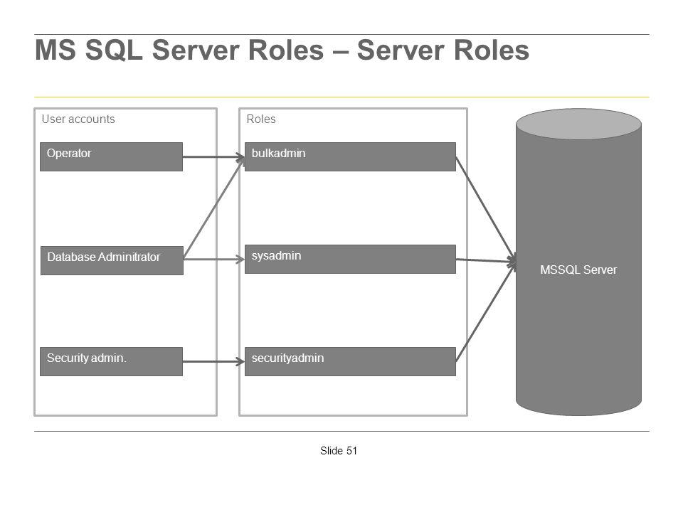 MS SQL Server Roles – Server Roles