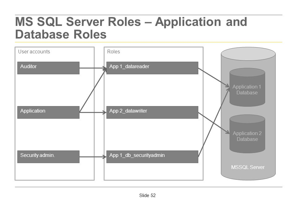 MS SQL Server Roles – Application and Database Roles