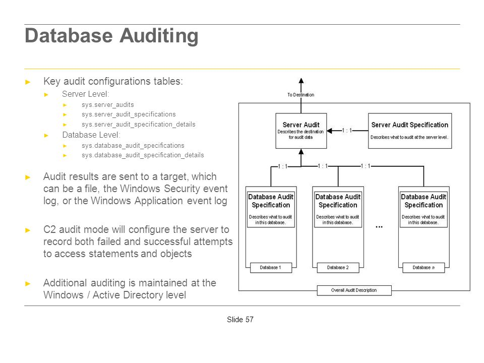 Database Auditing Key audit configurations tables: