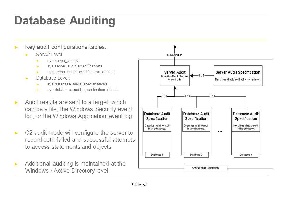 Database Auditing Key audit configurations tables: