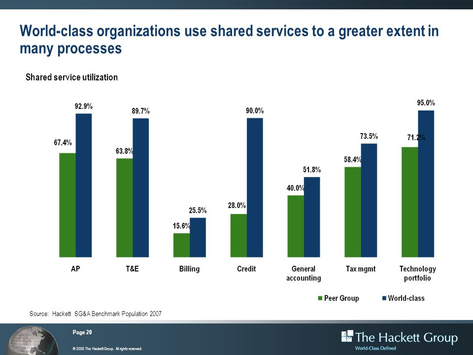 World-class organizations use shared services to a greater extent in many processes