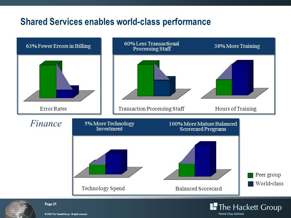 Shared Services enables world-class performance