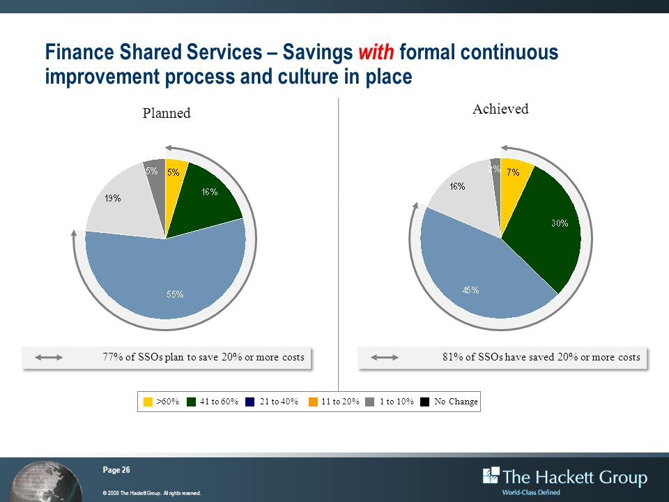 Finance Shared Services – Savings with formal continuous improvement process and culture in place