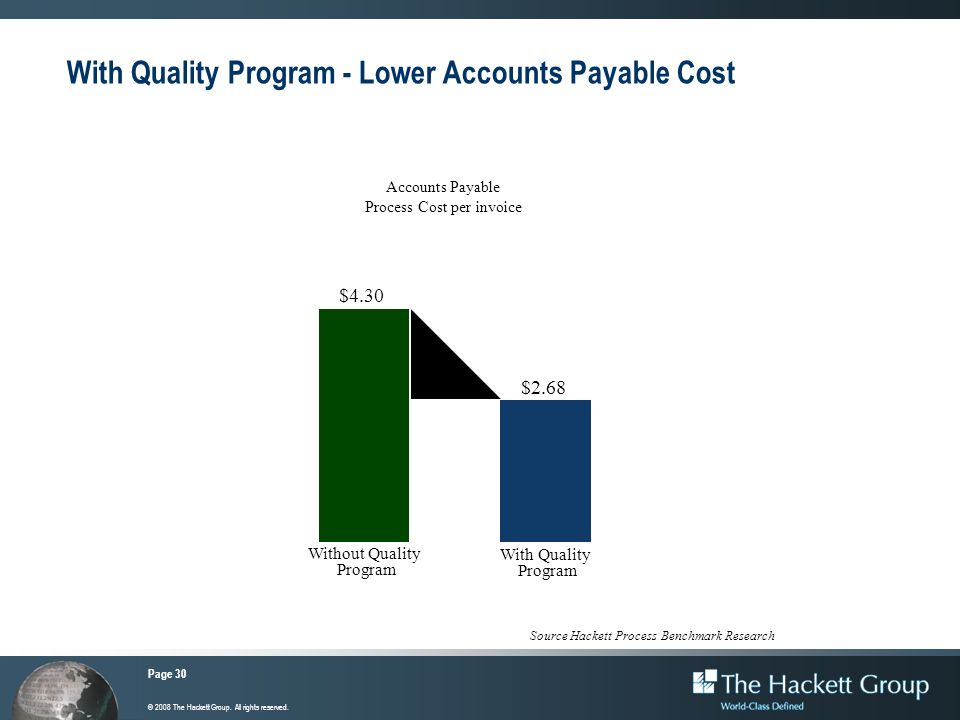 With Quality Program - Lower Accounts Payable Cost
