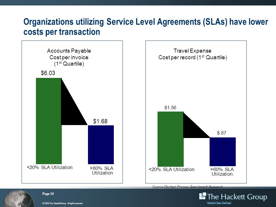 Organizations utilizing Service Level Agreements (SLAs) have lower costs per transaction