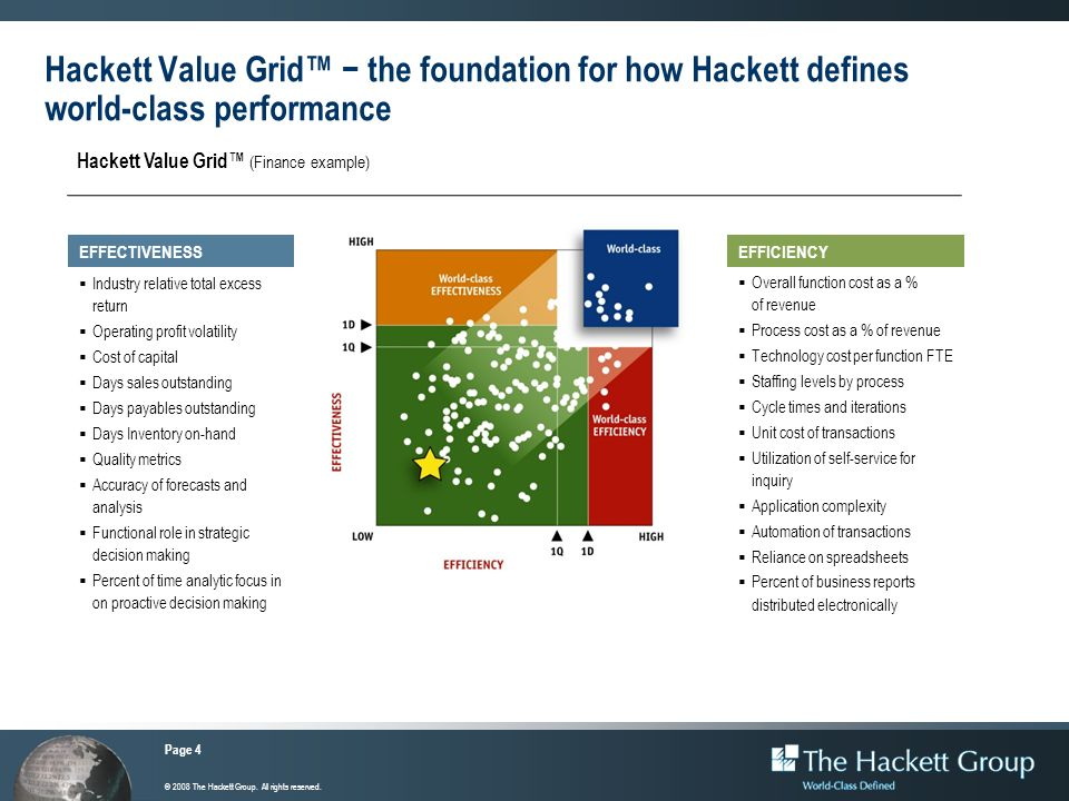 Hackett Value Grid™ − the foundation for how Hackett defines world-class performance