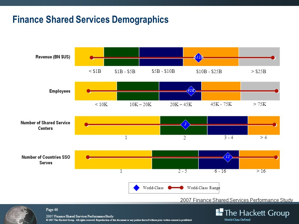 Finance Shared Services Demographics