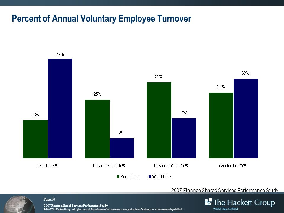 Percent of Annual Voluntary Employee Turnover
