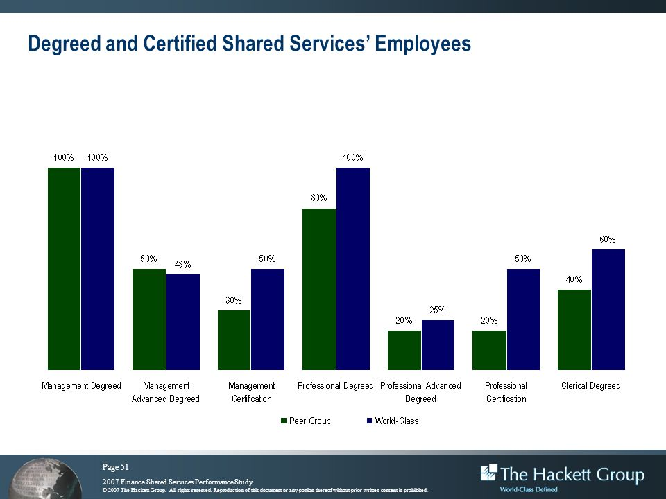 Degreed and Certified Shared Services' Employees