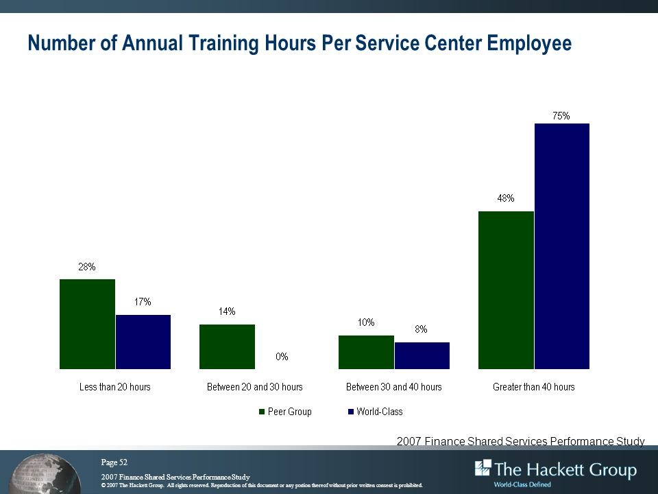 Number of Annual Training Hours Per Service Center Employee