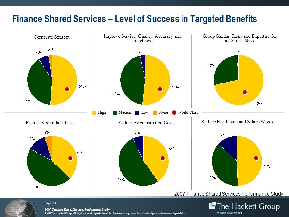 Finance Shared Services – Level of Success in Targeted Benefits