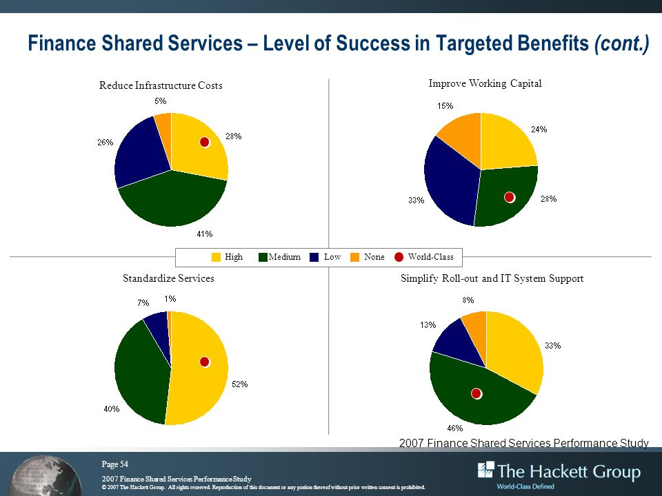 Finance Shared Services – Level of Success in Targeted Benefits (cont