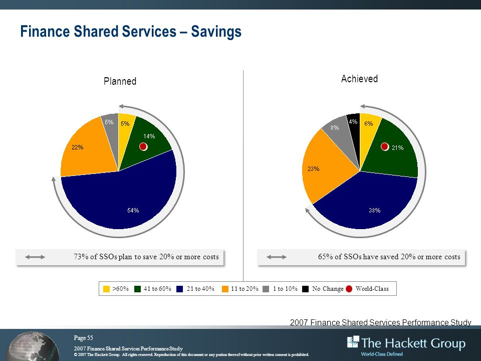 Finance Shared Services – Savings