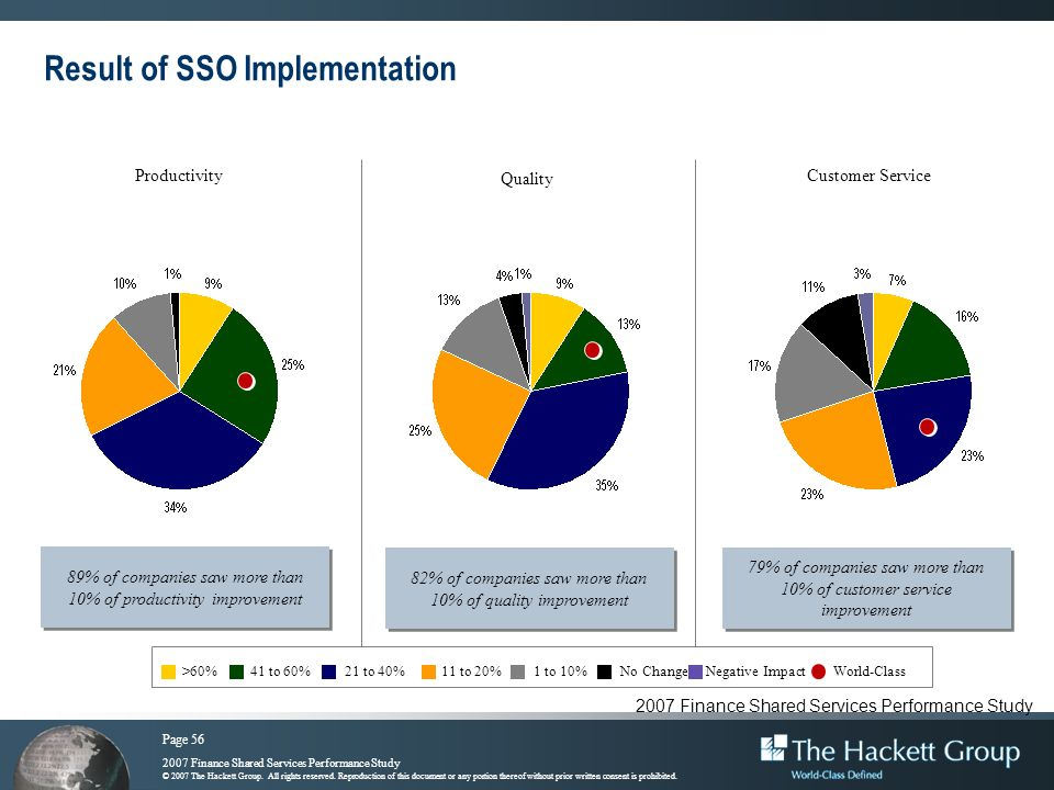Result of SSO Implementation