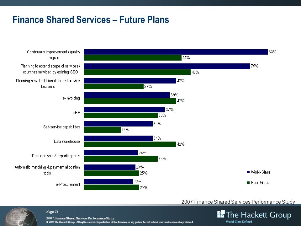 Finance Shared Services – Future Plans