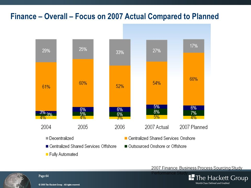 Finance – Overall – Focus on 2007 Actual Compared to Planned