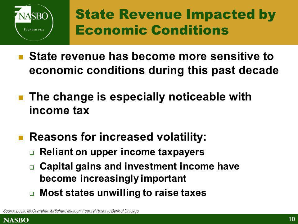 State Revenue Impacted by Economic Conditions