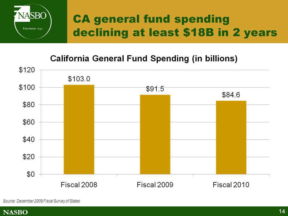 CA general fund spending declining at least $18B in 2 years