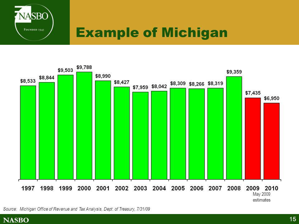 Example of Michigan May 2009 estimates