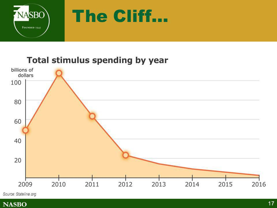 The Cliff… Source: Stateline.org