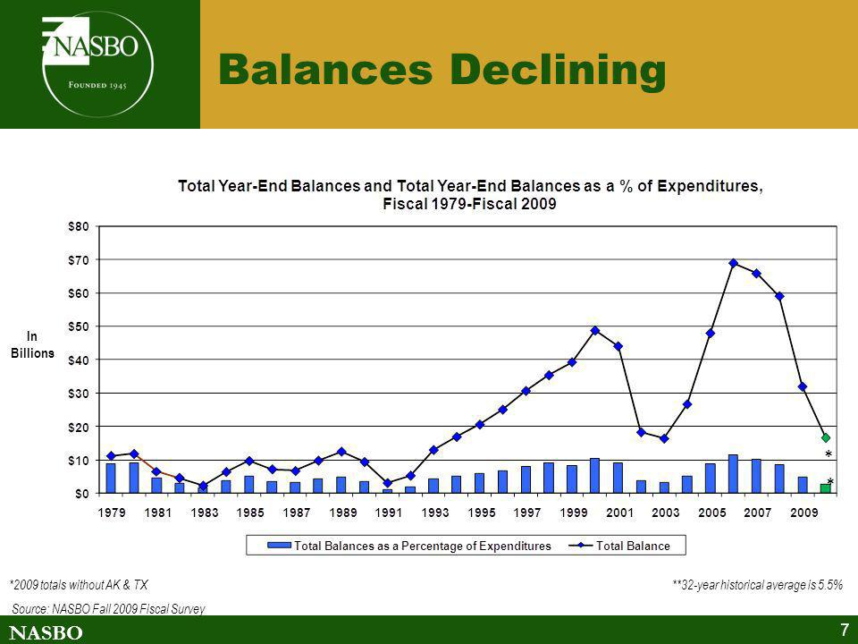 Balances Declining In Billions