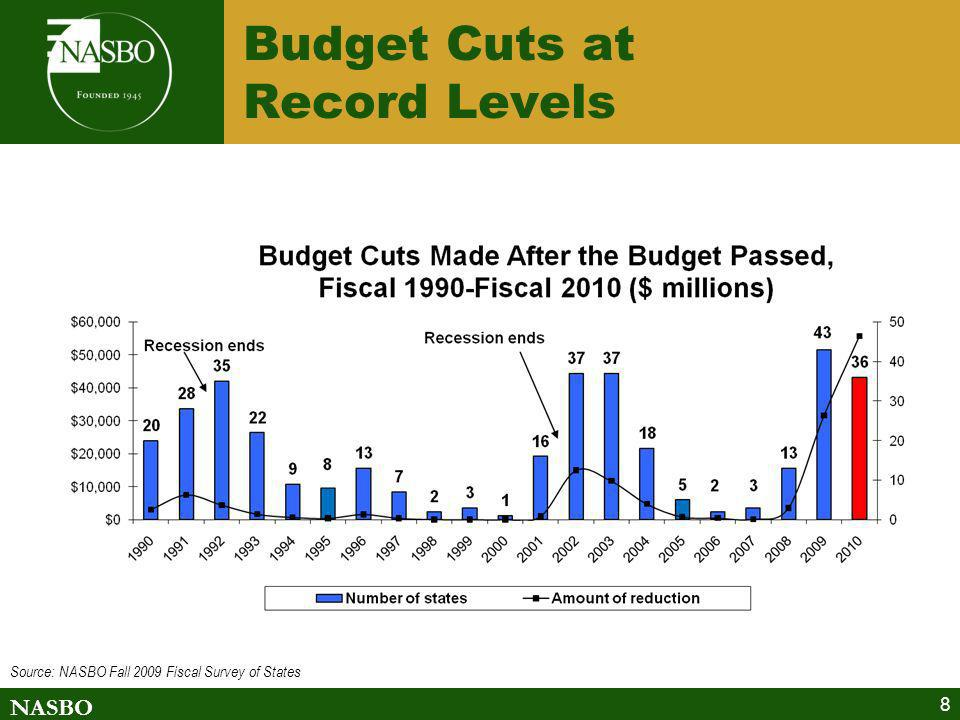 Budget Cuts at Record Levels