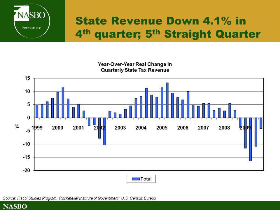 State Revenue Down 4.1% in 4th quarter; 5th Straight Quarter